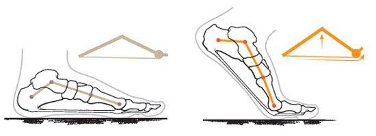 windlass-foot-design